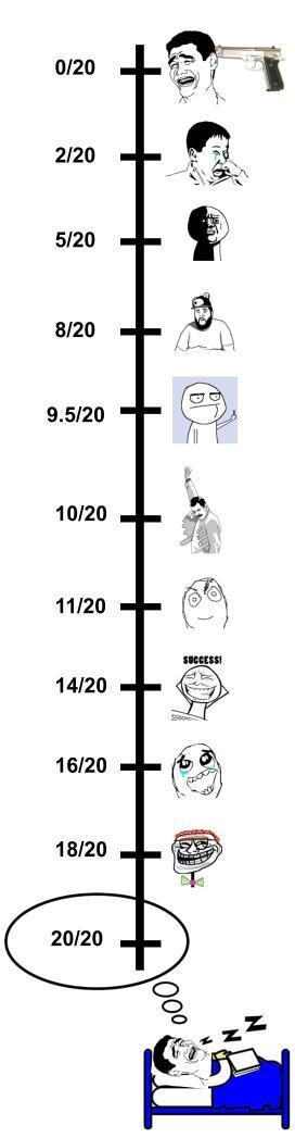 Évolution des réactions selon ta note - meme