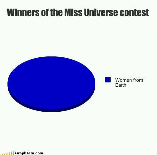statistics 31 - meme