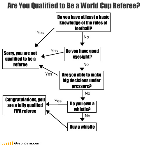 World cup referees be like - meme