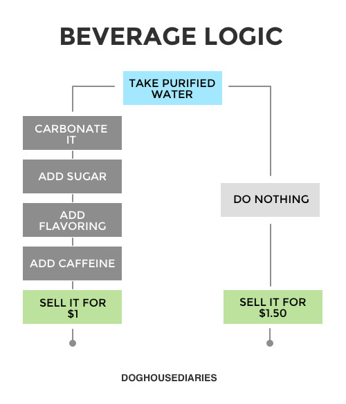 Beverage Logic - meme